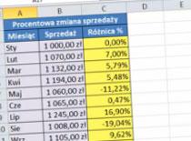Jak tworzyć wykresy i osie pomocnicze w Excel 2010