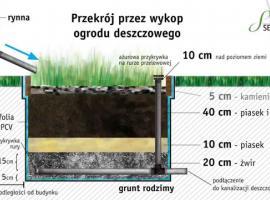 Jak zbudować ogród deszczowy w gruncie